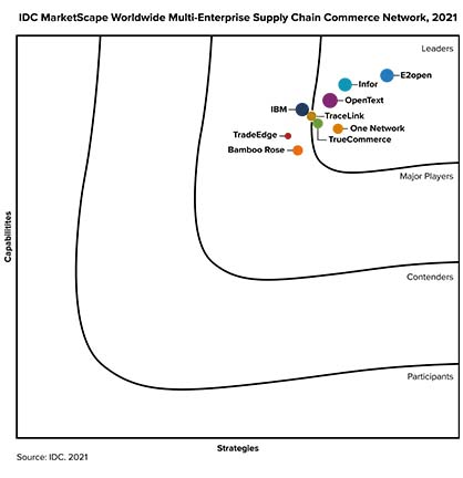IDC MarketScape: Worldwide Multi-Enterprise Supply Chain Commerce Network 2018 Vendor Assessment Quadrant 2018